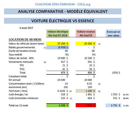 Analyse comparative - PRIX DE REVIENT ÉQUIVALENT