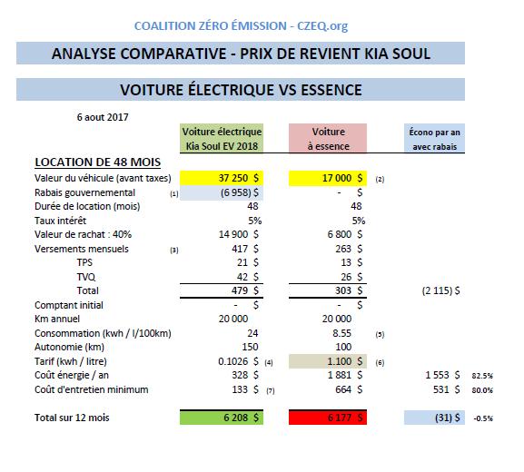 Analyse comparative - PRIX DE REVIENT ÉQUIVALENT POUR UNE KIA SOUL EV 2018